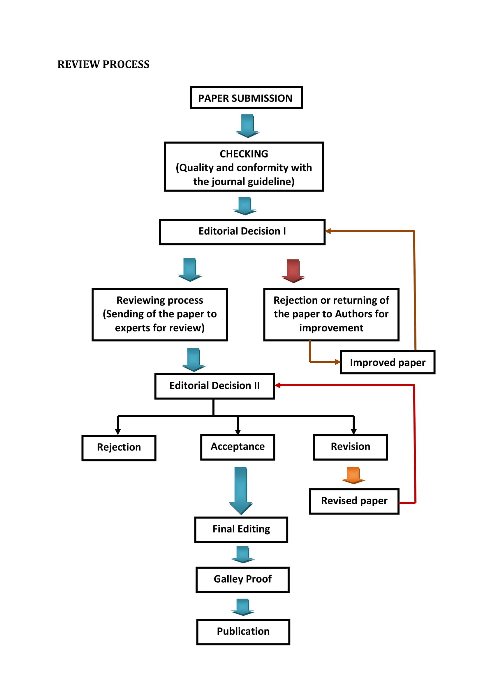 The Journal of Food Stability Review Process